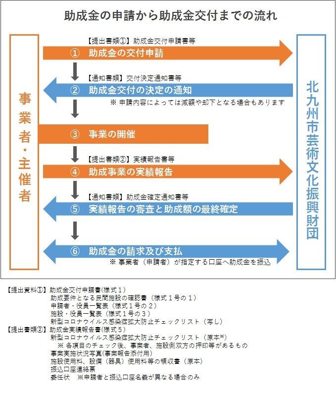 申請から交付までの流れ.jpg