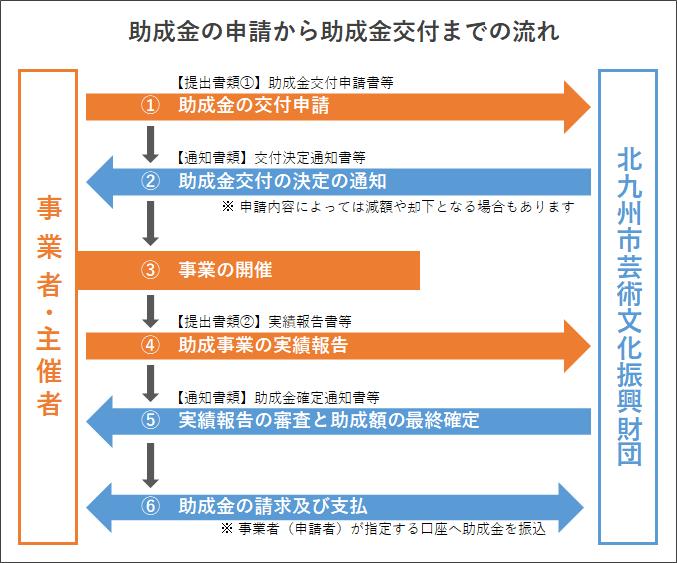 flow_saikaishien.png